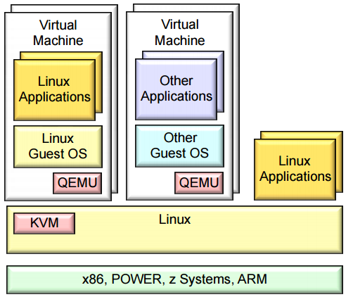 Virtualization — CS312 1 0 documentation