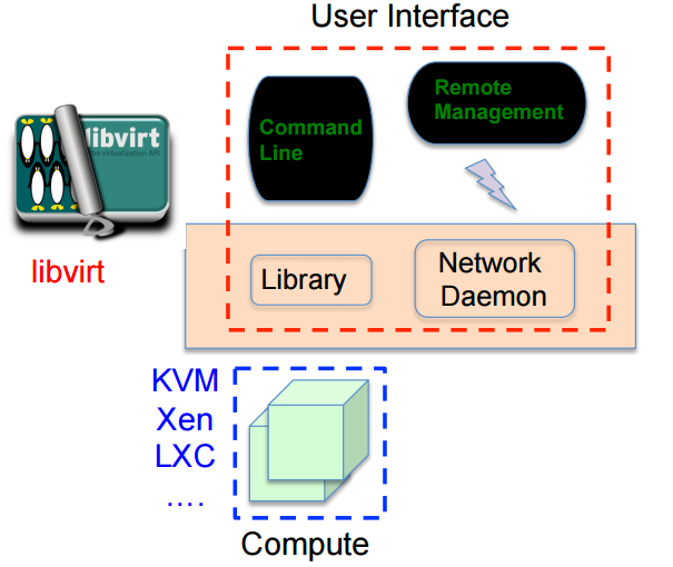 Virtualization — CS312 1 0 documentation